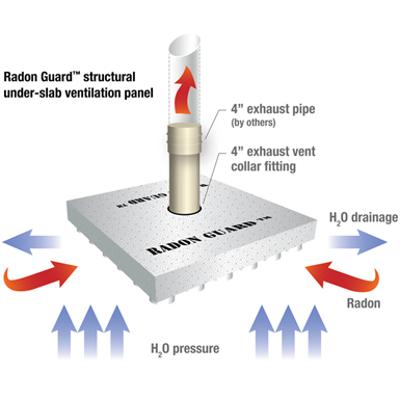Image for Radon Guard™, Structural Under-Slab Ventilation