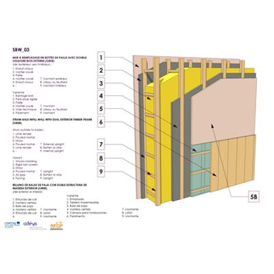 Image pour Mur à remplissage en bottes de paille avec double ossature bois externe (GREB)