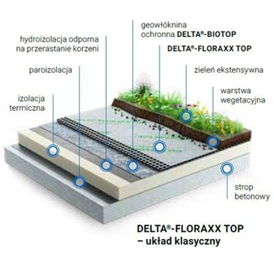 Image for Dorken DELTA extensive green roof system
