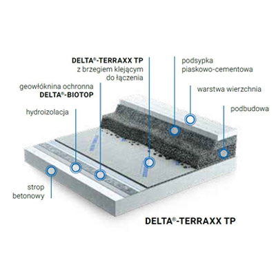Image for Dorken DELTA utility roof inverted, fire route