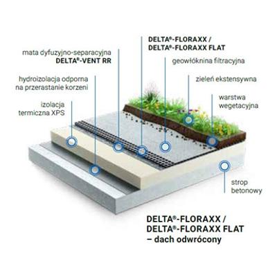Image for Dorken DELTA green roof system, inverted, extensive