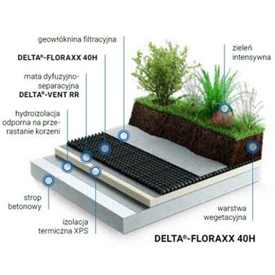 Image for Dorken DELTA green roof inverted, intense